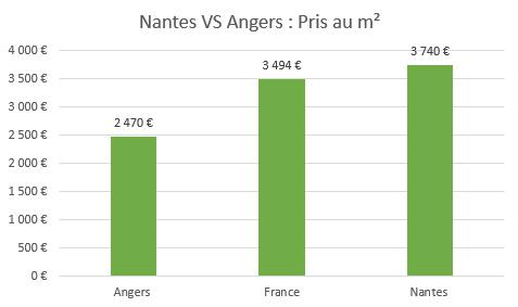 Où investir ? Diagramme en barre des prix au m² comparant Angers, Nantes et la France