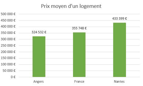 Où investir ? Diagramme en barre qui compare les prix d'un logement ente Angers, la France et Nantes
